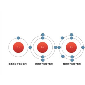水素・炭素・酸素の電子配列