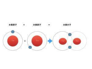 水素分子に変わる瞬間